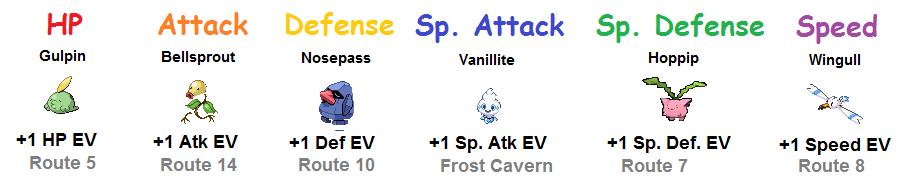 Pokemon Resort Ev Training
